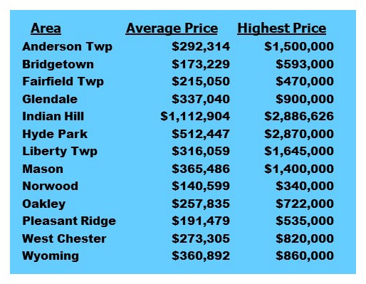 Cincinnati home sale prices average and highest