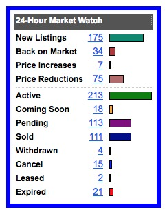 Real estate sales Cincinnati