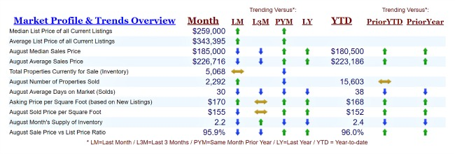 Market Quest Data for Cincinnati real estate