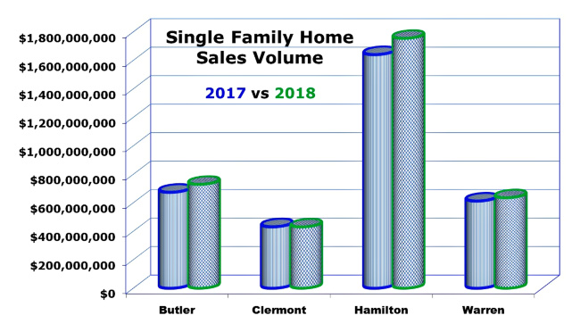 Graph of Cincinnati Home sales for September 2018