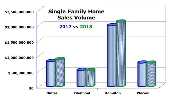November Home Sales Cincinnati 2018