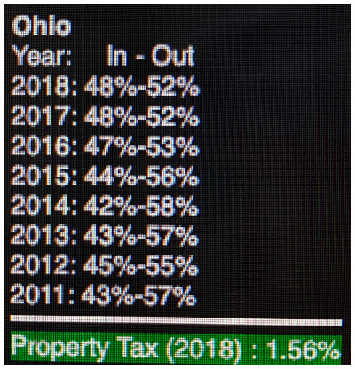Chart Ohio Moving Patterns