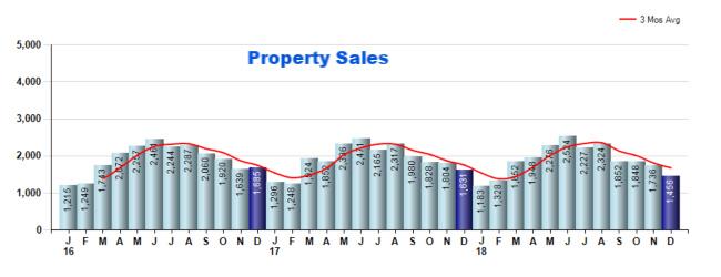 Cincinnati property sales