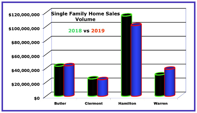 chart of January 2019 cincinnati home sales