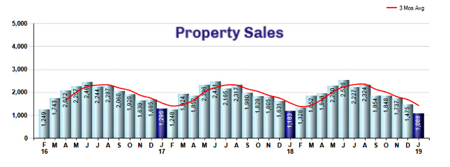 Cincinnati property sales 2019