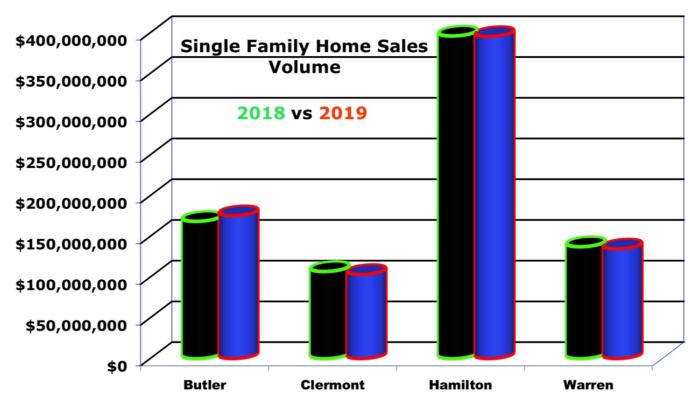 bar chart on cincinnati home sales