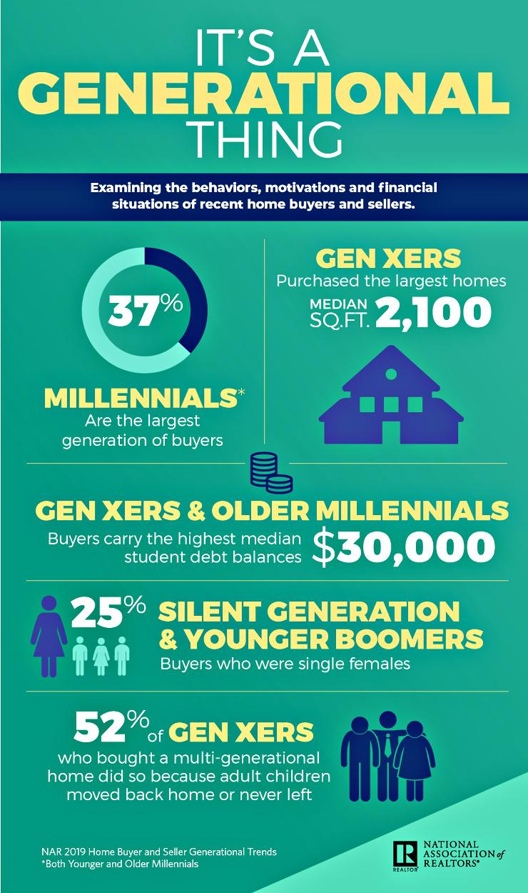 Cincinnati real estate it's a generational thing