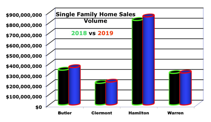 Bar Chart by county comparing home sales in Cincinnati