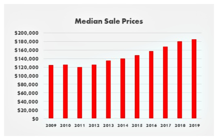 bar chart cincinnati median sale prices
