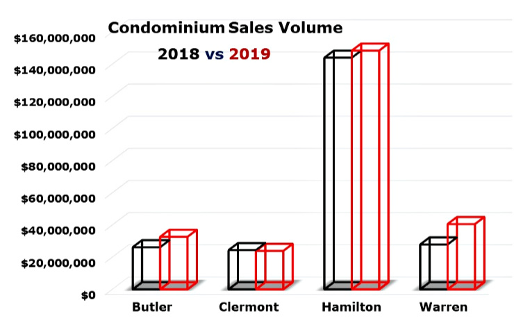 Bar Chart of condo sales volume by county