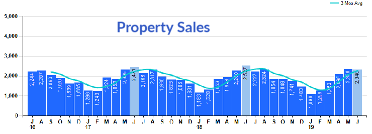 Bar chart single family homes sales in cincinnati