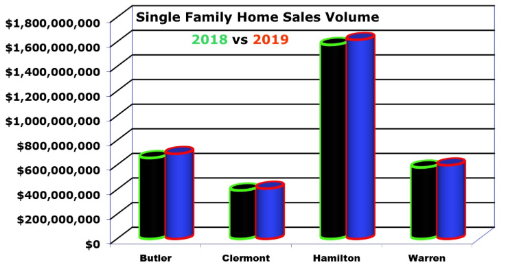 Bar Chart Home Sales Dollar Volume in Cincinnati