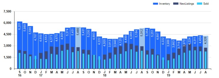 Bar Chart of Listings Inventory and Sale for August in Cincinnati