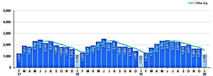 bar chart January 2020 property Sales