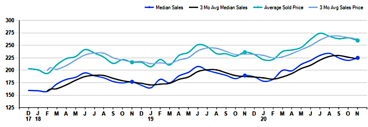 graph of november home sale prices