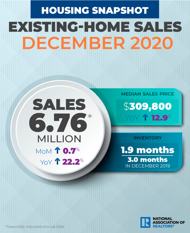 NAR infographic Existing Home Sales