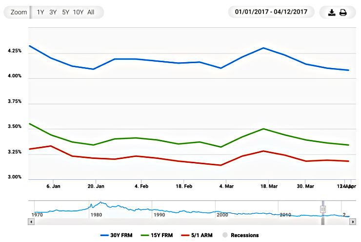 Graph from Freddie Mac showing mortgage rates 1st quarter of 2017