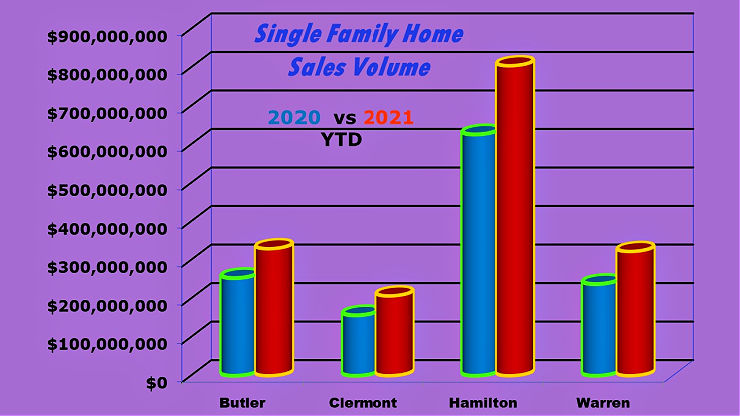 Bar chart of single family home sale by county