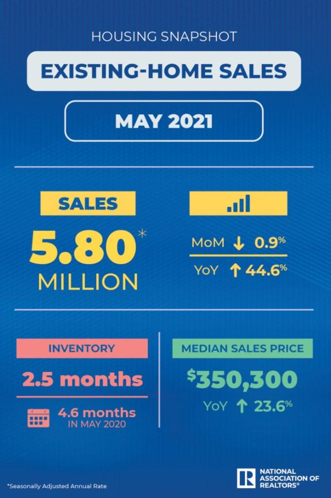 National Association of Realtors home sales infographic