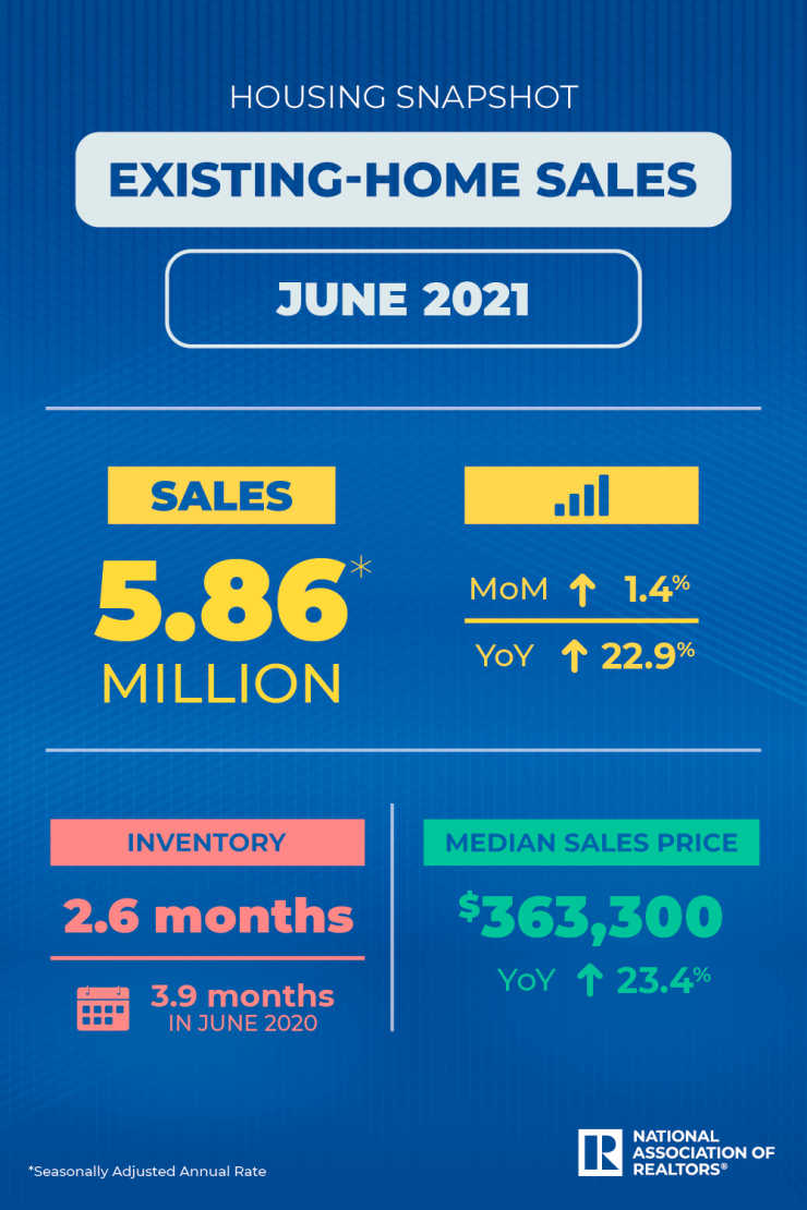 NAR Home Sales Infographic