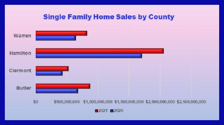 graph of single family greater Cincinnati home sales