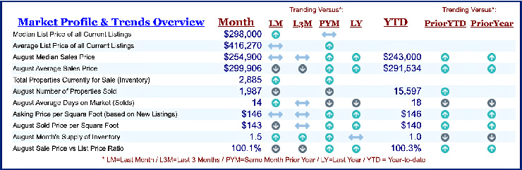 Chart of home sale prices in Cincinnati Ohio for August 2021