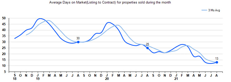 Graph of single family homes market time in Greater Cincinnati