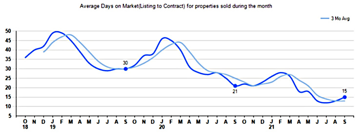 Graph of days on market for single family homes in greater Cincinnati