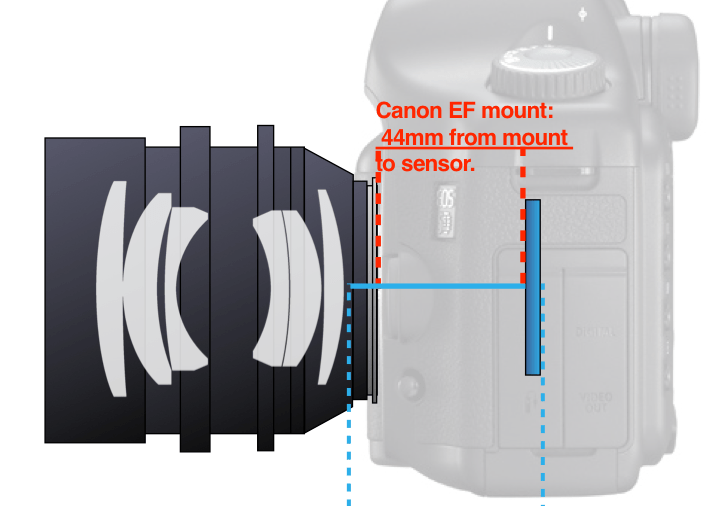Canon EF to PL, Is It Possible?