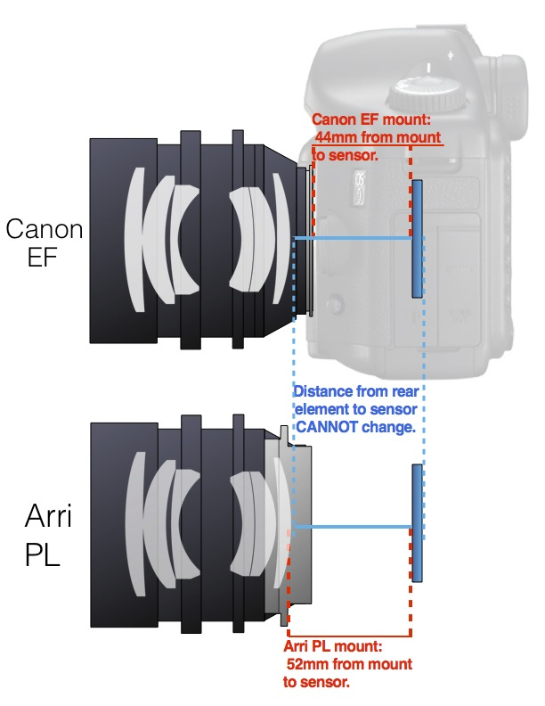 Canon EF to PL, Is It Possible? – The Cine Lens