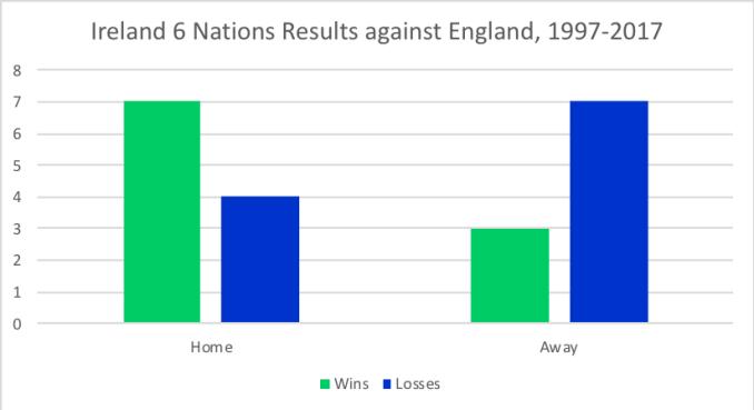 Ireland has had more success winning at home. Data source: ESPN statsguru