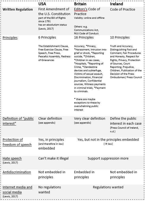 table Different approaches of written principles by Vivien L. Berger