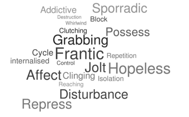 A collection of words in shades of grey and different sizes, all the same thin sans-serif font. Overall the words make a random jagged shape, and the words, in order of prominence, read Frantic, Grabbing, Jolt, Hopeless, Affect, Disturbance, Addictive, Sporadic, Possess, Repress, Clinging, Clutching, Block, Cycle, Internalised, Repetition, Control, Isolation, Reaching, Whirlwind, Destruction