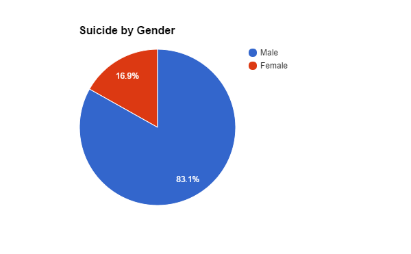 number-of-gender-suicides