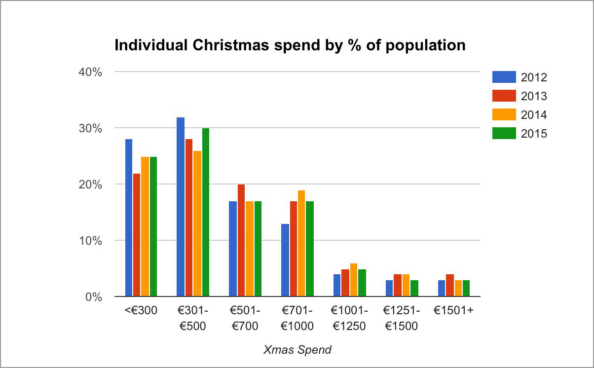 xmas-spend