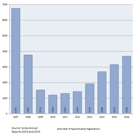 Annual number of new apprenticeship registrations + 2016 estimate