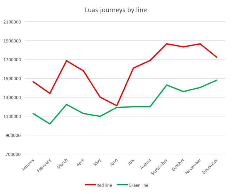 Luas lines