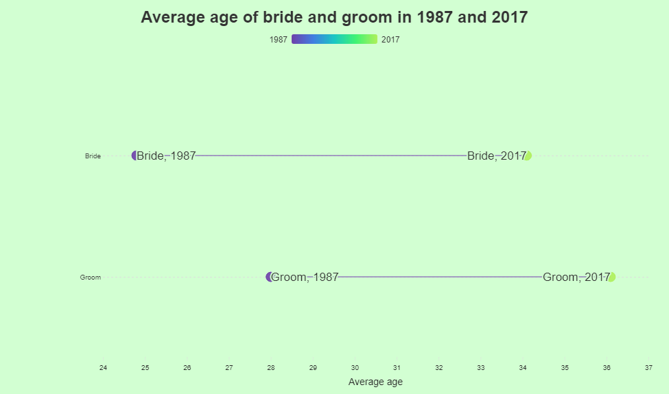 Average age of bridegroom 1987-2017