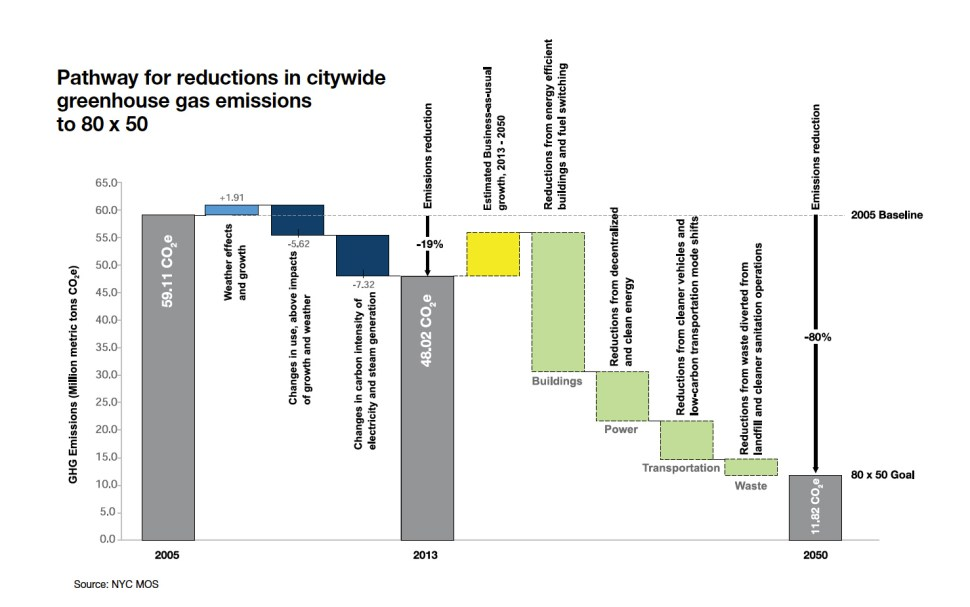 The City's plan for 80% reduction in CO2 by 2050. (One NYC 2016)