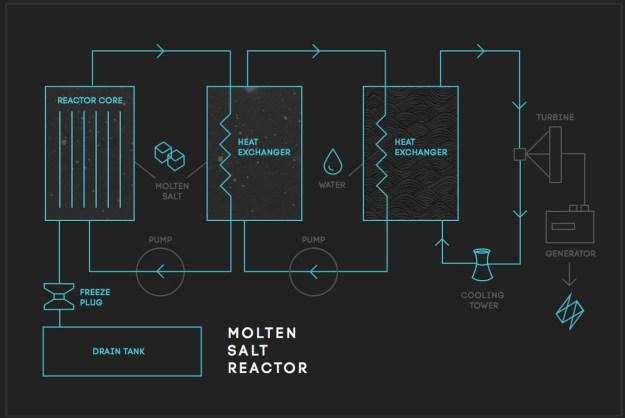 Thorium reactor power plant. (Image: thorconpower.com)