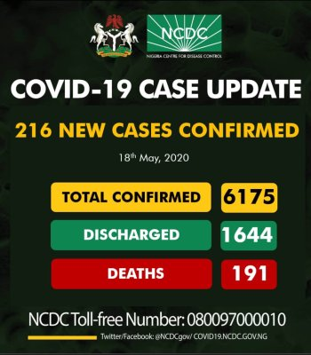 Nigeria Records 216 New Cases Of COVID-19, Total Infections Exceed 6,000