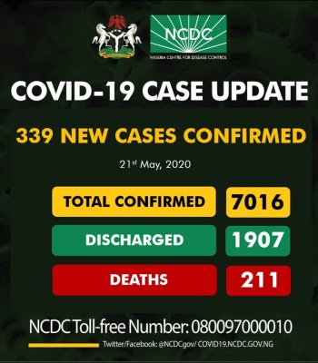 Covid-19: Total Infections Exceed 7,000 As Nigeria Records 339 New Cases