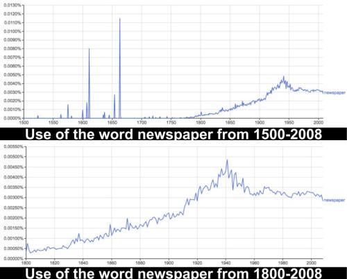 Word of the Week: Newspaper