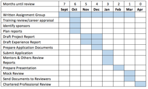 Month by month ICE Review preparation timetable