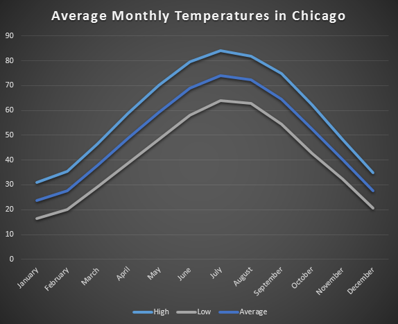 average monthly temperature chicago