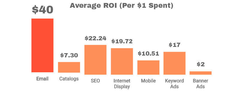 Average ROI for various forms of marketing