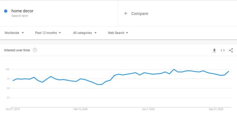 Home decor niche trend in Google Trends