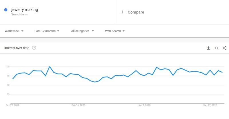 Jewelry making niche trend in Google Trends