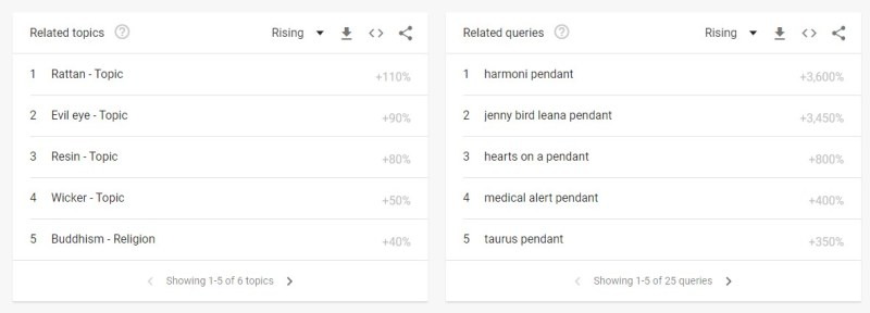"""Related topics and queries for """"pendant"""" in Google-Trends"""