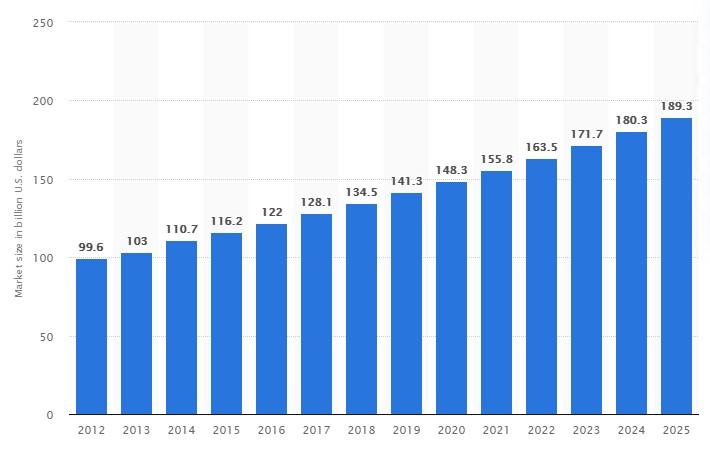 Skincare market size